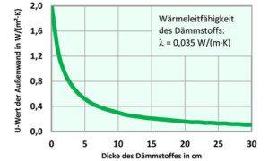 Je kleiner der U-Wert, desto besser die Dämmwirkung einer Außenwand. Bereits 10 cm Dämmung auf einer Altbauwand senken den U-Wert um rund 80 Prozent. Weitere 10 cm Dämmung bringen lediglich zusätzliche 6 Prozent. Auch wer weniger dämmt, als die ENEV es erfordert, leistet einen erheblichen Beitrag zur Reduzierung des ökologischen Fußabdrucks. (Quelle: IWM)